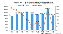 2021年3月广东省彩色电视机产量数据统计分析