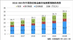 2021年中国供应链金融市场规模及行业发展前景分析(图)
