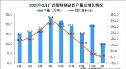 2021年3月广西塑料制品产量数据统计分析