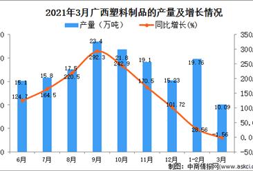 2021年3月广西省塑料制品产量数据统计分析