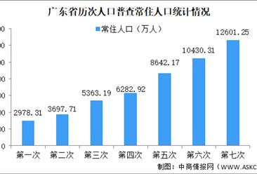 广东省第七次人口普查结果:常住人口增长超两千万 总量继续稳居全国首位(图)