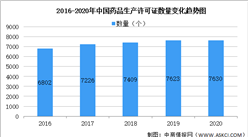 2020年中国各省市医药企业生产情况及经营情况统计分析(图)