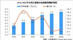 2021年中国大健康产业及其细分领域市场规模预测分析(图)