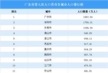 广东省第七次人口普查21个城市人口大数据分析:人口进一步向珠三角都市圈集聚(图)