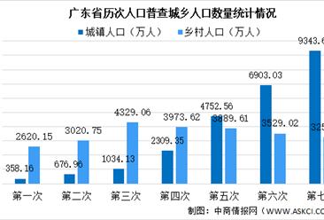 广东省第七次人口普查数据:城镇人口比重超过七成流动人口快速增长(图)