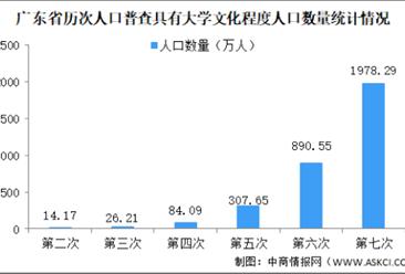 广东省第七次人口普查数据:人口素质不断提升 文盲人口减少21.54万人(图)