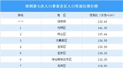 深圳第七次人口普查各区人口性别比排行榜:光明区性别比最高(图)