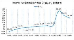2021年1-4月份全国固定资产投资(不含农户)增长19.9%(附图表)