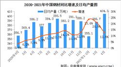 2021年4月份规模以上工业增加值增长9.8% 汽车制造业增长7.7%(图)