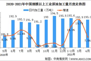 2021年1-4月份能源生产情况:原煤产量同比下降1.8%(图)