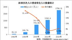 深圳第七次人口普查结果:常住人口十年增加713.61万 大学文化人口507万(图)