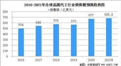 2021年全球晶圆代工行业发展现状分析:产业逐渐向中国大陆转移(图)