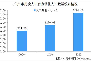 广州市第七次人口普查结果:常住人口高达1867.66万人 十年增长597.58万人(图)