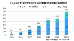 2021年中國供應鏈金融科技解決方案市場規模及行業發展前景分析(圖)
