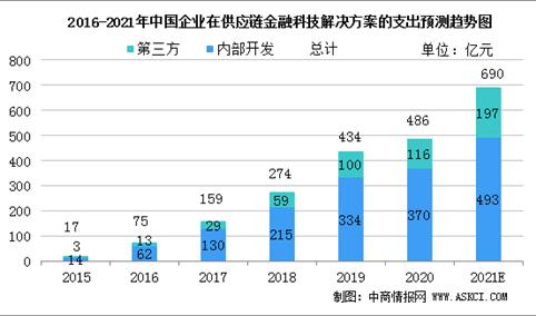 2021年中国供应链金融科技解决方案市场规模及行业发展前景分析(图)