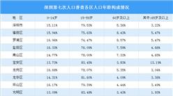 深圳第七次人口普查各区人口年龄构成情况分析:光明区劳动人口丰富(图)