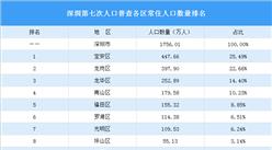 深圳第七次人口普查各区常住人口数量排名大比拼:龙岗区人口增量最大(图)