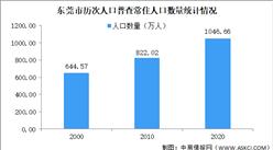 东莞市第七次人口普查结果:常住人口增加224.64万人 男性比女性多136.73万人(图)
