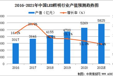 2021年中国LED照明行业发展现状及行业发展前景分析(图)