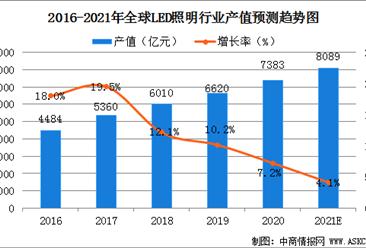 2021年全球LED照明行业发展现状分析:市场渗透率不断提高(图)