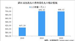 湛江市第七次人口普查结果:常住人口减少1.21万人 男女比下降至108.95(图)