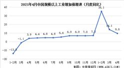 2021年4月份国民经济运行情况:工业增加值同比增长9.8%(图)