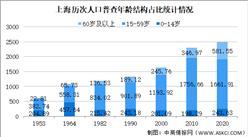 上海市第七次人口普查数据:少儿人口比重回升 人口素质提高(图)