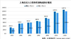 上海市第七次人口普查数据:男性比女性多87.9万人 男性占比51.8%(图)