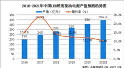 2021年中国LED驱动电源行业及其细分行业市场现状分析(图)