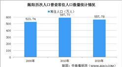 揭阳第七次人口普查结果:常住人口减少30万  60岁及以上人口占比16%(图)