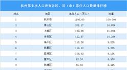 杭州第七次人口普查各区、县(市)常住人口数量排行榜:6区人口超百万(图)