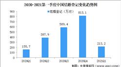 2021年一季度全国各省市结婚人数排行榜:河南省排名第一(图)