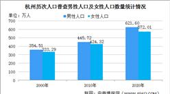 杭州第七次人口普查结果:常住人口十年增加323.56万 城镇化率提升至83.29%(图)