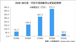 2021年一季度全国各省市离婚人数排行榜:四川离婚登记2.4万对(图)