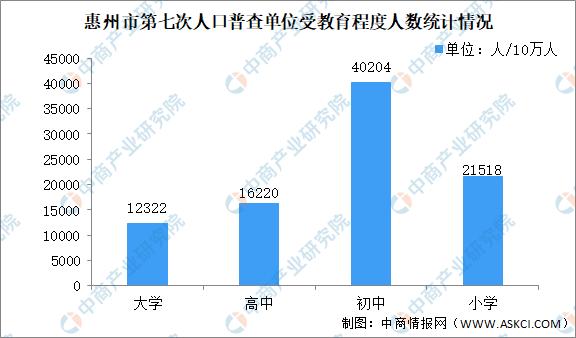 惠州市常住人口有多少_重磅!惠州之家将打造国内一流城市!2035年常住人口850万
