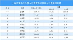 上海市第七次全国人口普查各区常住人口数量排行榜:浦东新区人口占22.8%(图)