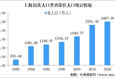 上海市第七次人口普查数据:常住人口增加185万 外省来沪占比42.1%(图)