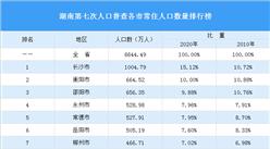 湖南第七次人口普查结果:常住人口增加74万 男性比女性多155万(图)