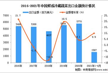 2021年1-4月中国鲜或冷藏蔬菜出口数据统计分析