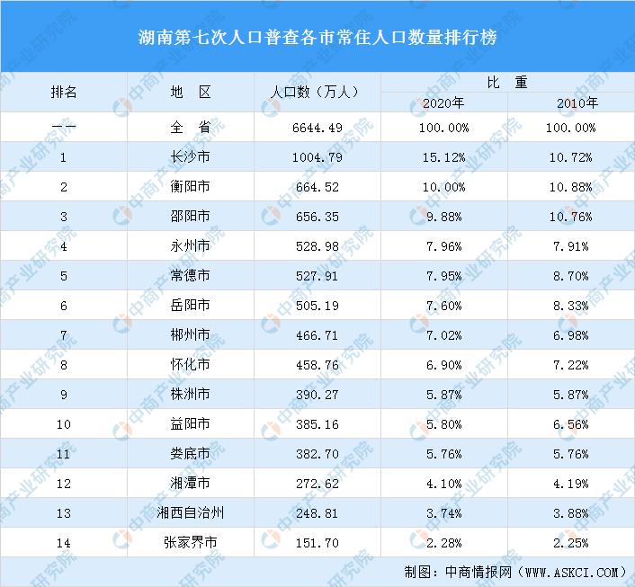 湖南省各县人口排名_湖南各市2025城区人口规划:新增2个大城市、长沙城区人口