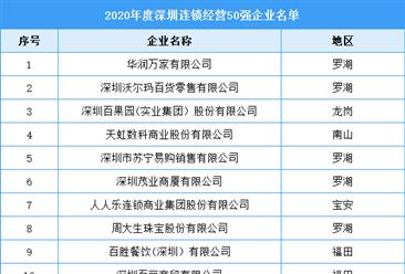 2020年度深圳市连锁经营50强企业排行榜(附全榜单)