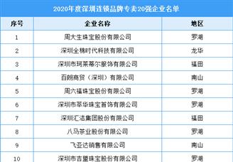 2020年度深圳市连锁品牌专卖20强企业排行榜(附全榜单)