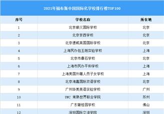 2021福布斯中国国际化学校年度排行榜TOP100