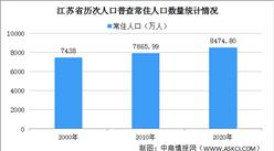 江苏第七次人口普查结果:常住人口十年增加8475万 男性比女性多132万(图)