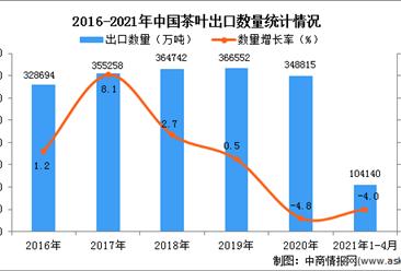 2021年1-4月中國茶葉出口數據統計分析