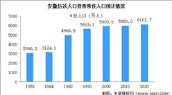 安徽第七次人口普查结果:常住人口增加153万 十年来稳定增长(图)