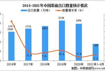 2021年1-4月中国柴油出口数据统计分析
