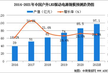 2021年中国户外LED驱动电源市场规模及行业竞争格局分析(图)