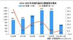 2021年1-4月中国汽油出口数据统计分析