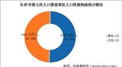 长沙第七次人口普查结果:男性比女性多12.26万人(图)